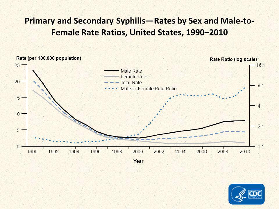 Primary and Secondary Syphilis—Rates by Sex and Male-to-Female Rate Ratios, United States, 1990–2010