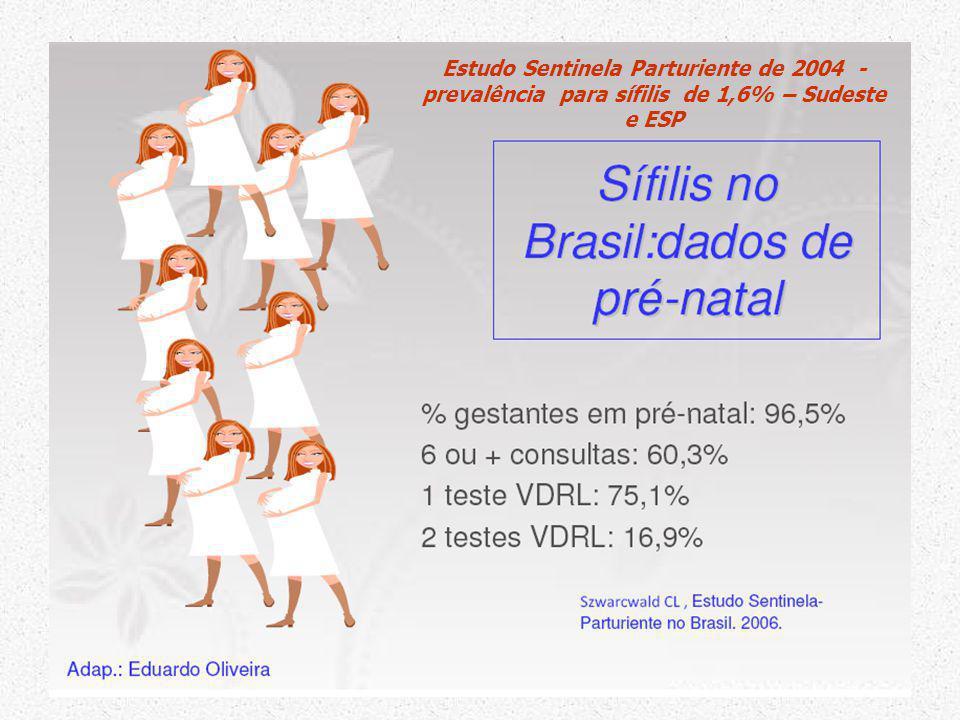 Estudo Sentinela Parturiente de 2004 - prevalência para sífilis de 1,6% – Sudeste e ESP