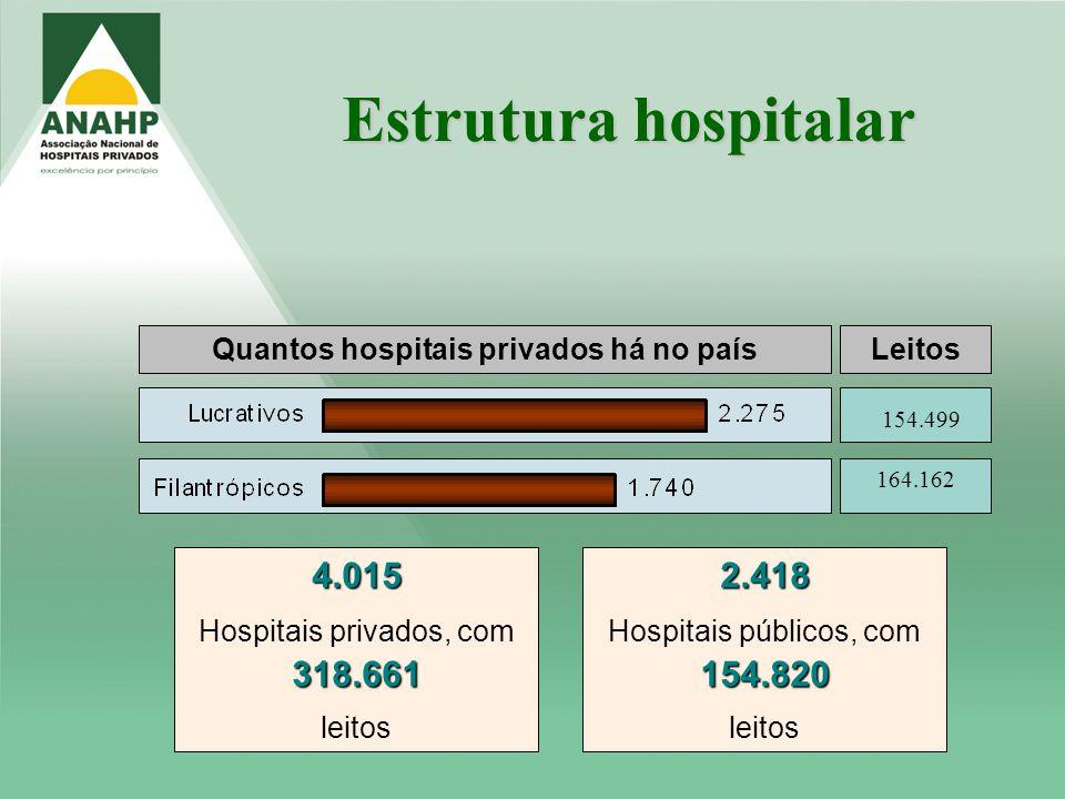Quantos hospitais privados há no país