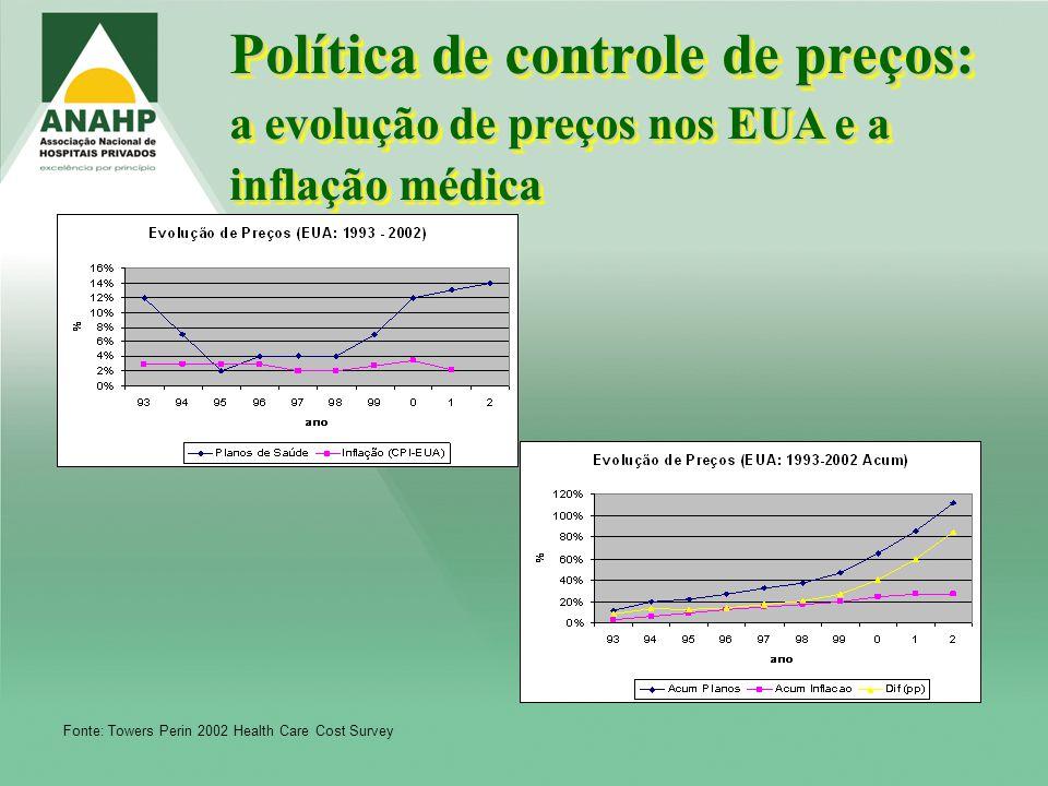Política de controle de preços: a evolução de preços nos EUA e a inflação médica