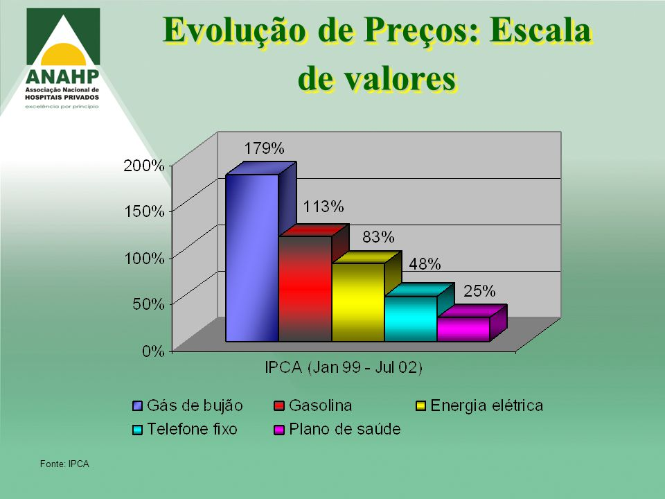 Evolução de Preços: Escala de valores