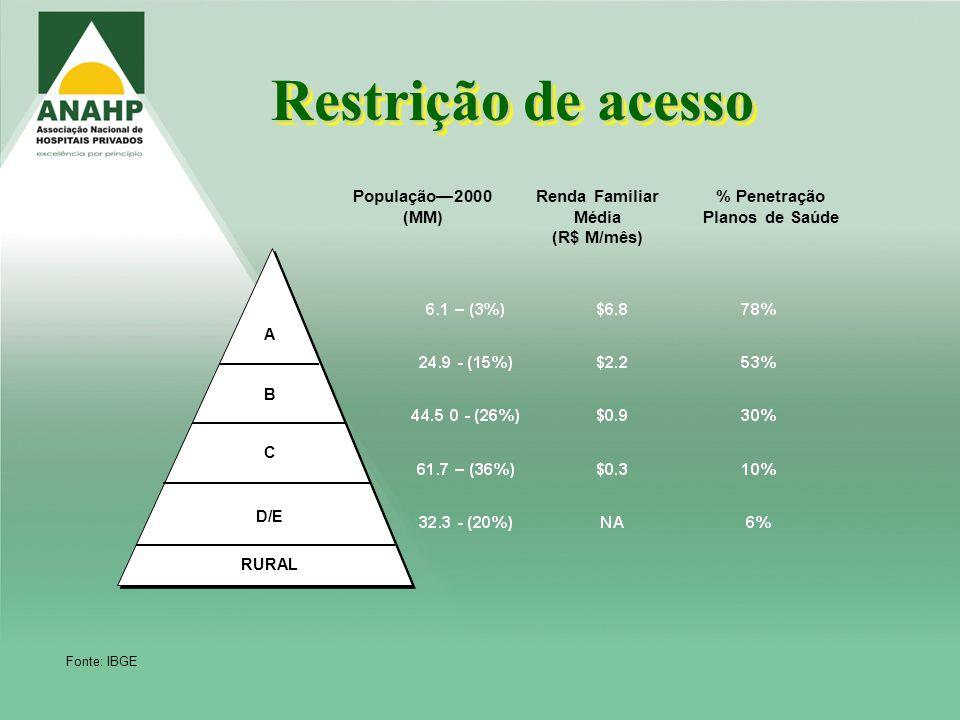 % Penetração Planos de Saúde