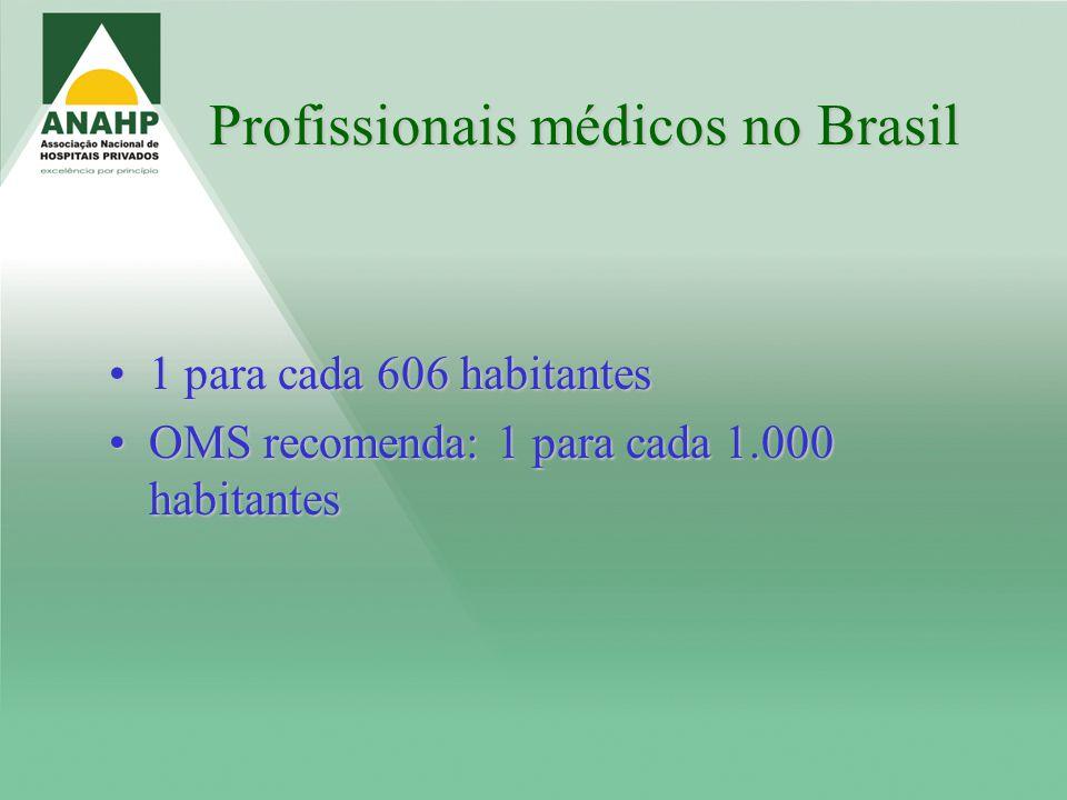 Profissionais médicos no Brasil