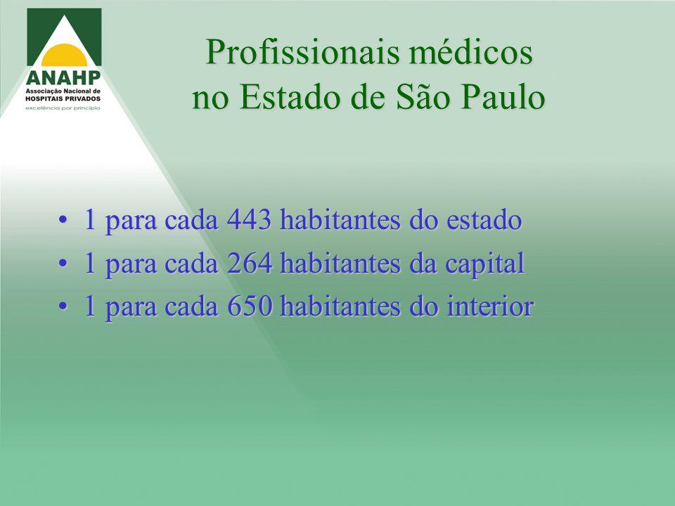 Profissionais médicos no Estado de São Paulo