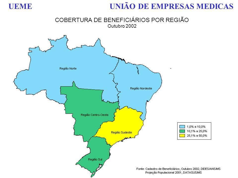 COBERTURA DE BENEFICIÁRIOS POR REGIÃO