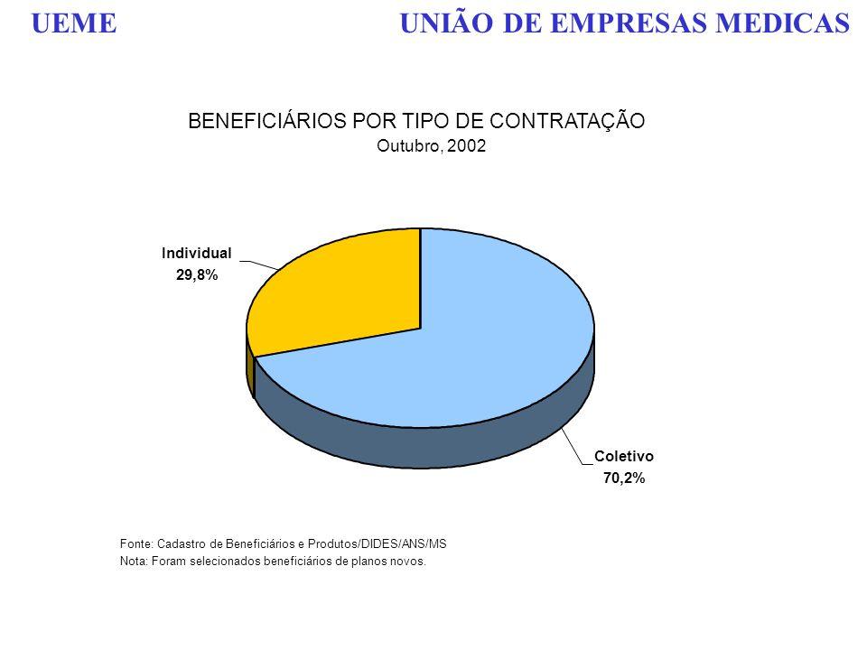 BENEFICIÁRIOS POR TIPO DE CONTRATAÇÃO