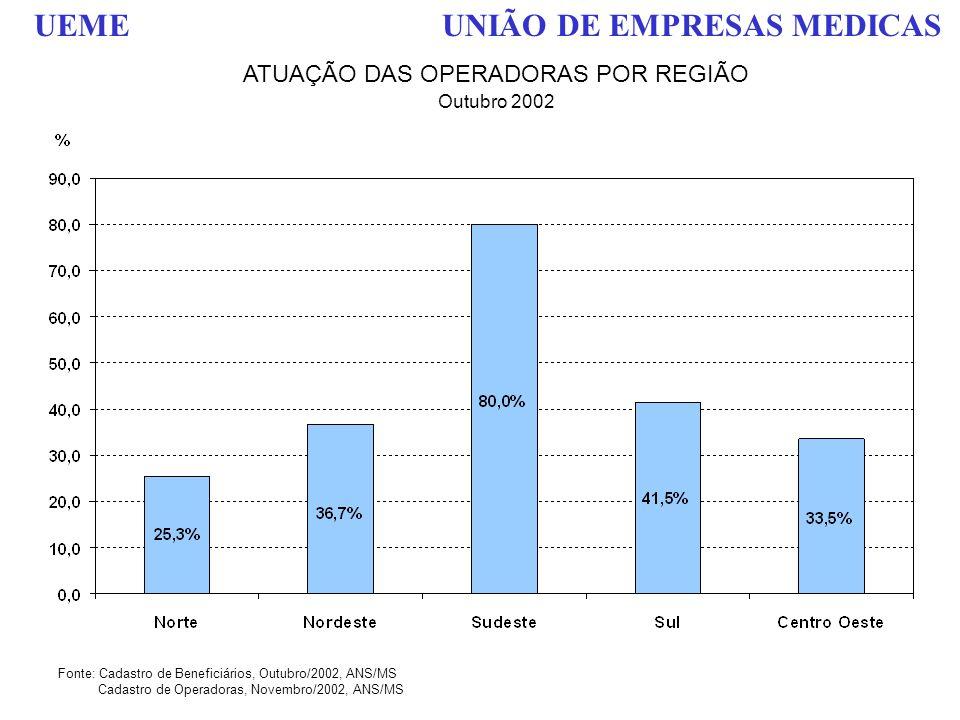 ATUAÇÃO DAS OPERADORAS POR REGIÃO
