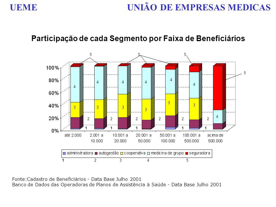 Participação de cada Segmento por Faixa de Beneficiários
