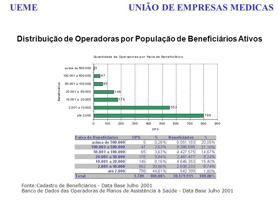 Distribuição de Operadoras por População de Beneficiários Ativos