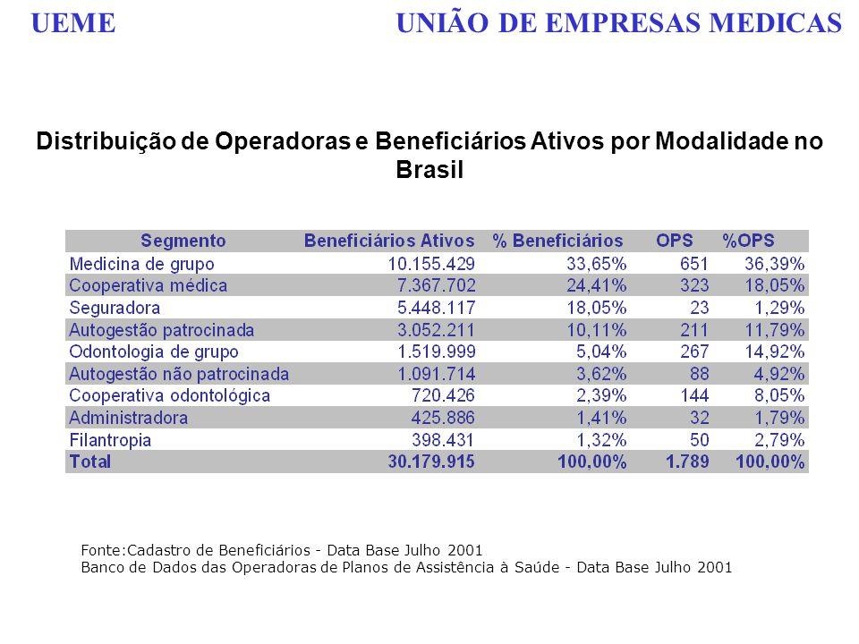 Distribuição de Operadoras e Beneficiários Ativos por Modalidade no Brasil