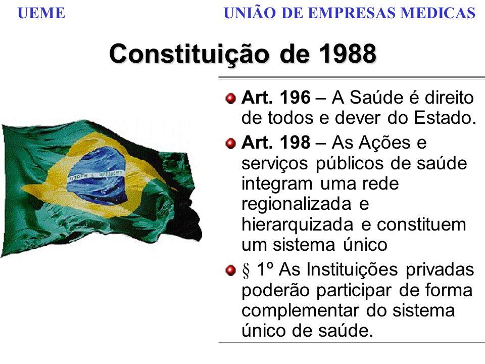 Constituição de 1988 Art. 196 – A Saúde é direito de todos e dever do Estado.