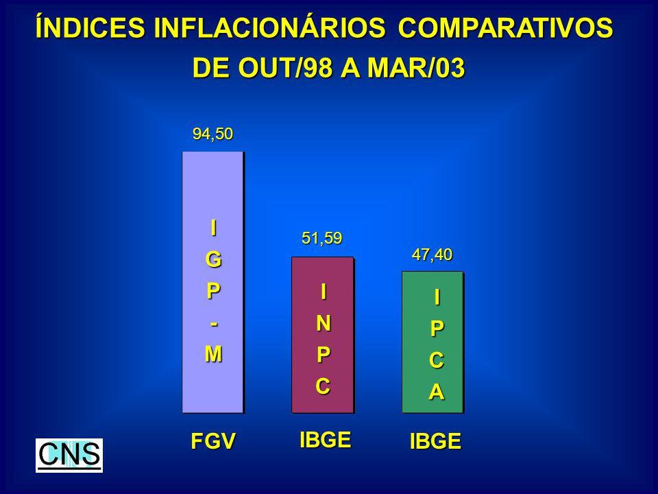 ÍNDICES INFLACIONÁRIOS COMPARATIVOS