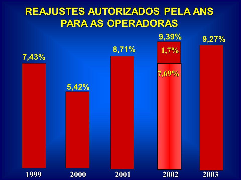 REAJUSTES AUTORIZADOS PELA ANS PARA AS OPERADORAS