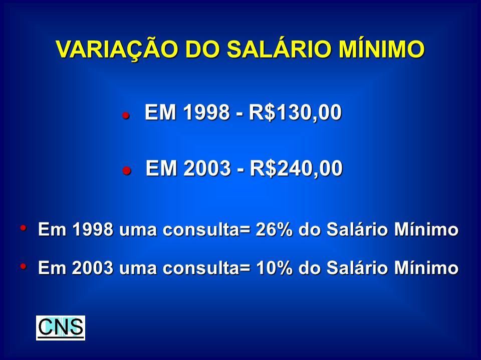 VARIAÇÃO DO SALÁRIO MÍNIMO