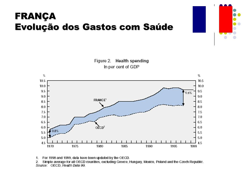 FRANÇA Evolução dos Gastos com Saúde