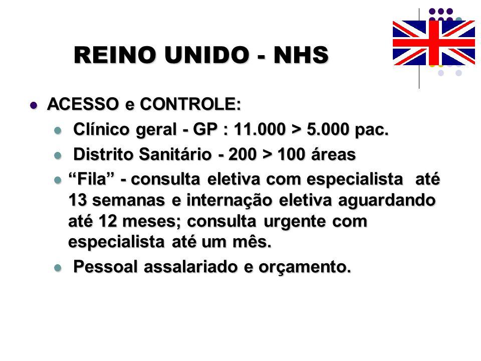 REINO UNIDO - NHS ACESSO e CONTROLE: