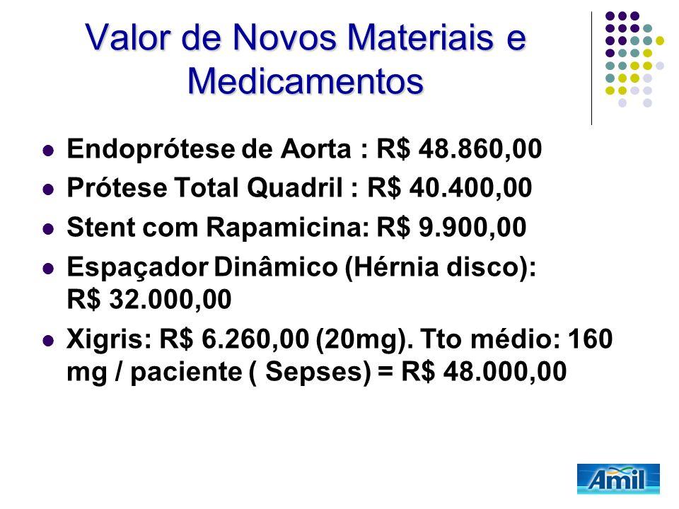 Valor de Novos Materiais e Medicamentos