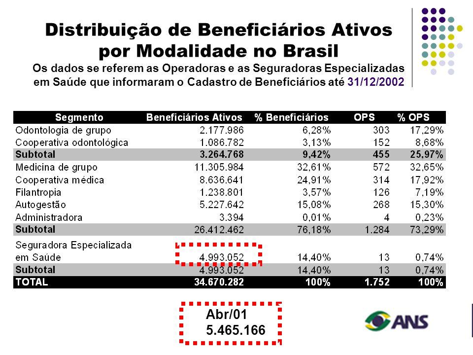 Distribuição de Beneficiários Ativos por Modalidade no Brasil Os dados se referem as Operadoras e as Seguradoras Especializadas em Saúde que informaram o Cadastro de Beneficiários até 31/12/2002
