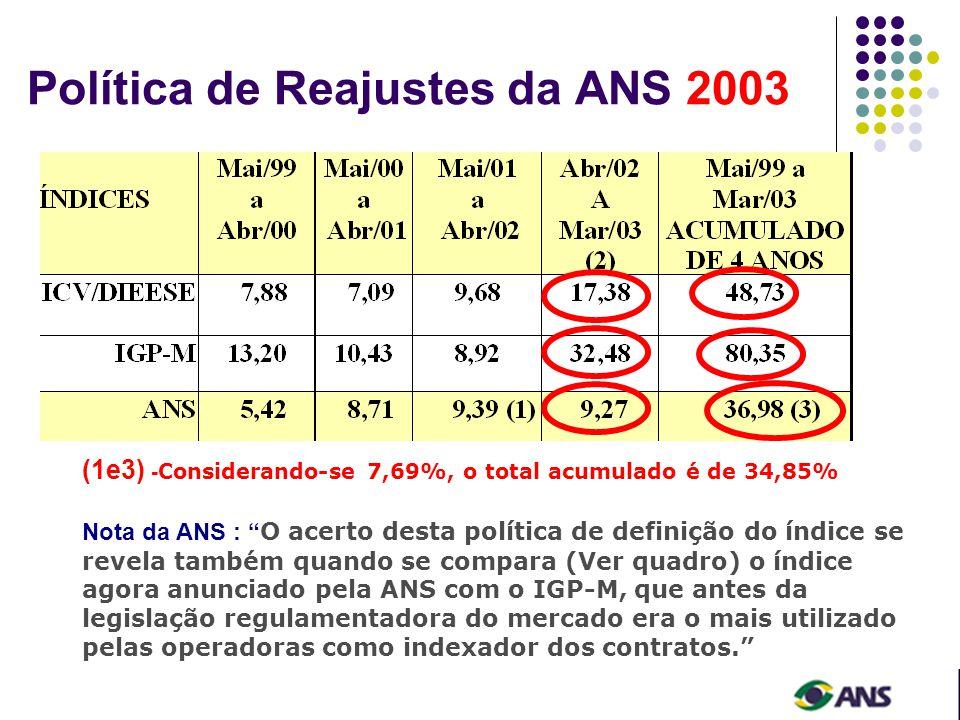 Política de Reajustes da ANS 2003