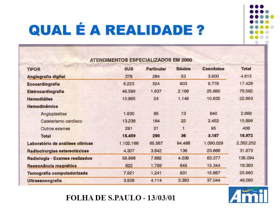 QUAL É A REALIDADE FOLHA DE S.PAULO - 13/03/01