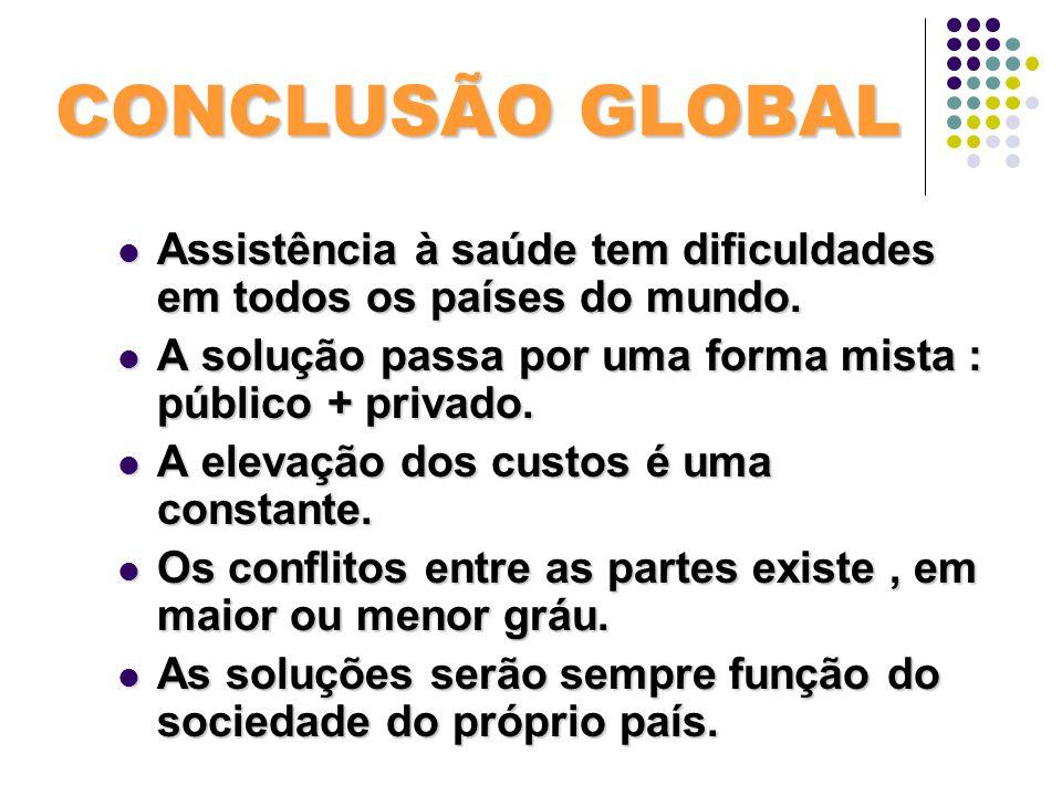 CONCLUSÃO GLOBAL Assistência à saúde tem dificuldades em todos os países do mundo. A solução passa por uma forma mista : público + privado.