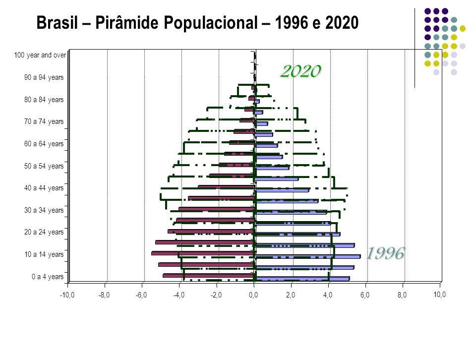 Brasil – Pirâmide Populacional – 1996 e 2020