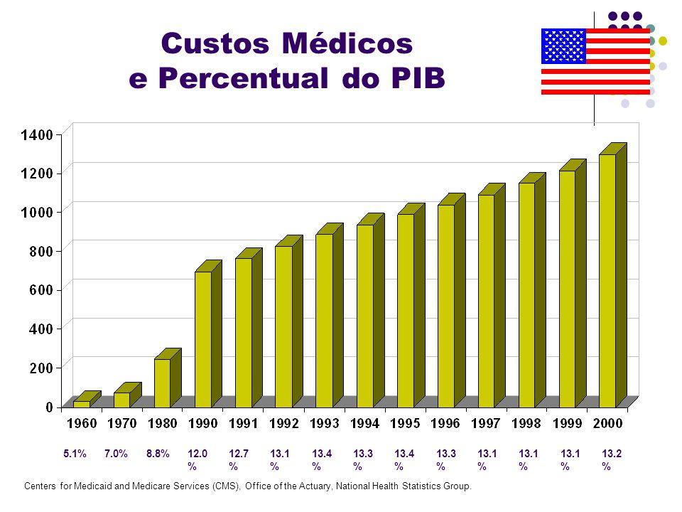 Custos Médicos e Percentual do PIB