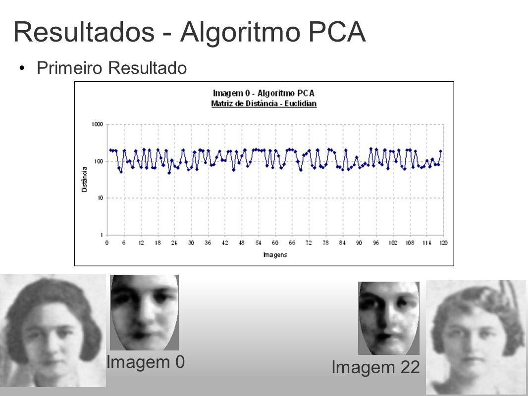 Resultados - Algoritmo PCA