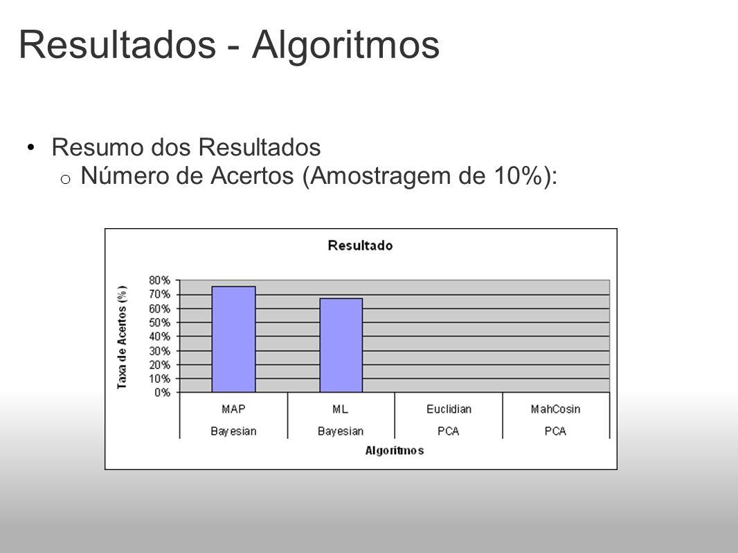 Resultados - Algoritmos