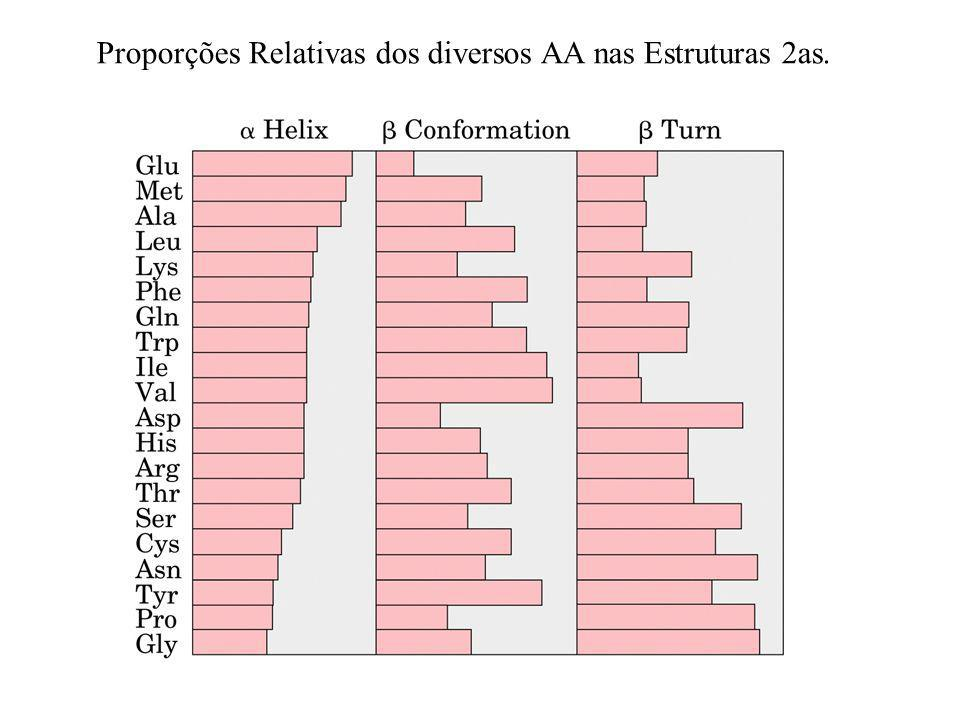 Proporções Relativas dos diversos AA nas Estruturas 2as.