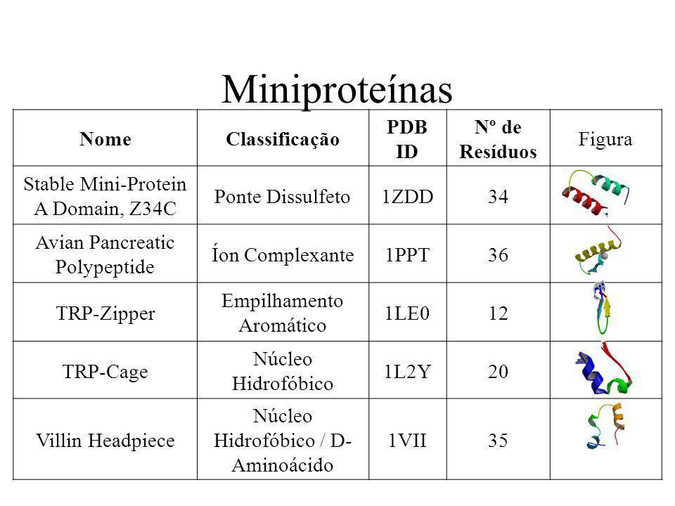 Miniproteínas Nome Classificação PDB ID Nº de Resíduos Figura