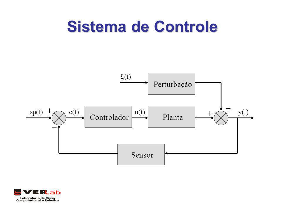 Sistema de Controle Controlador Planta Sensor Perturbação u(t) e(t)
