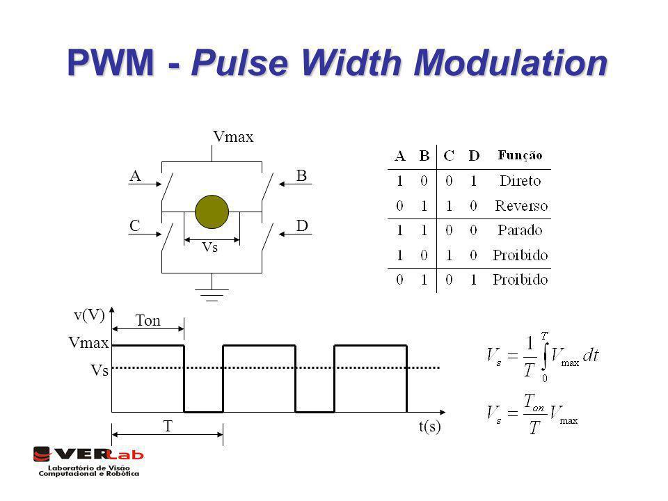 PWM - Pulse Width Modulation