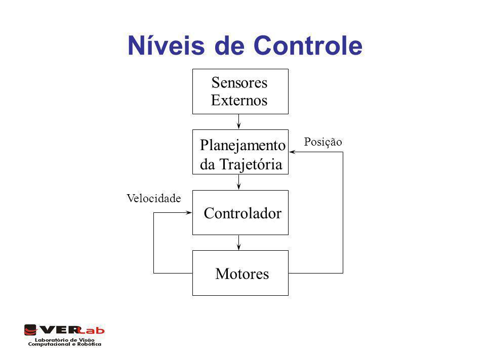 Níveis de Controle Sensores Externos Planejamento da Trajetória