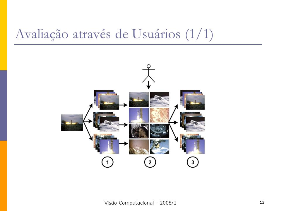 Avaliação através de Usuários (1/1)