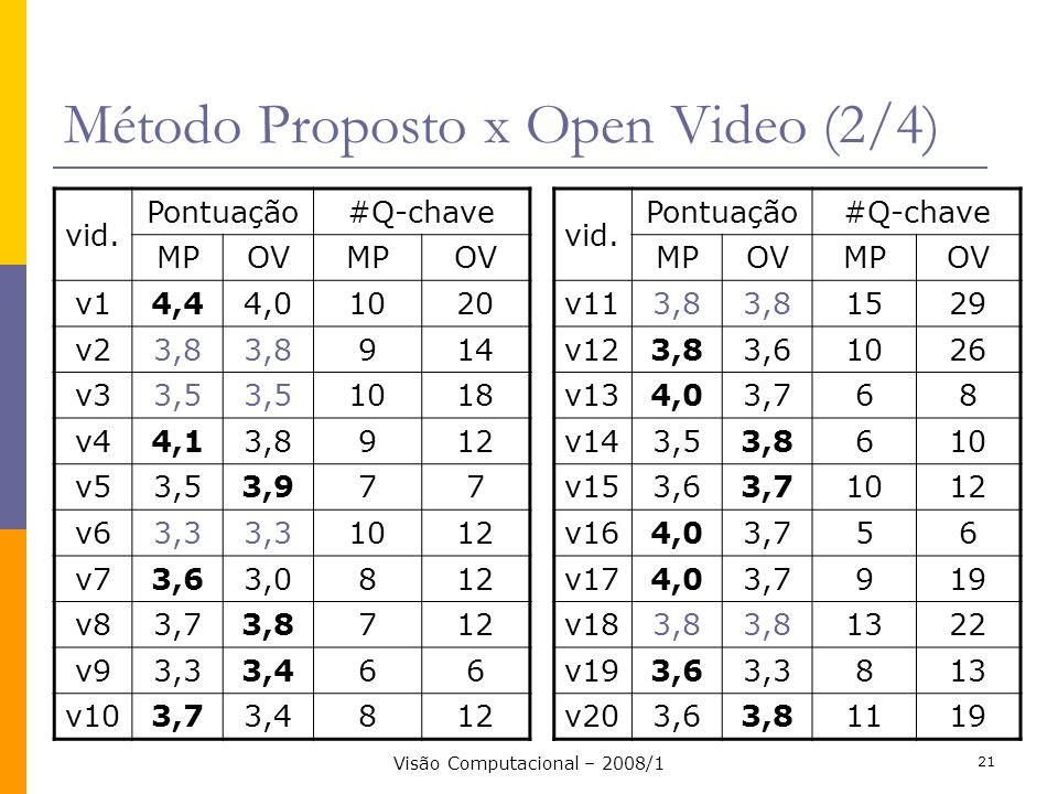 Método Proposto x Open Video (2/4)