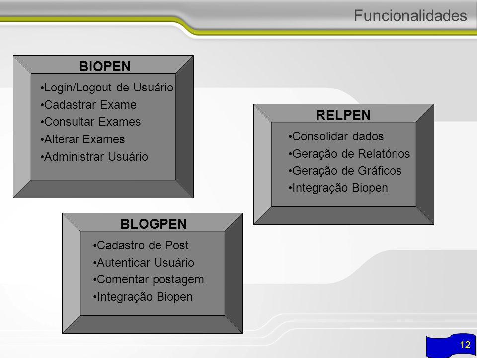 Funcionalidades BIOPEN RELPEN BLOGPEN Login/Logout de Usuário