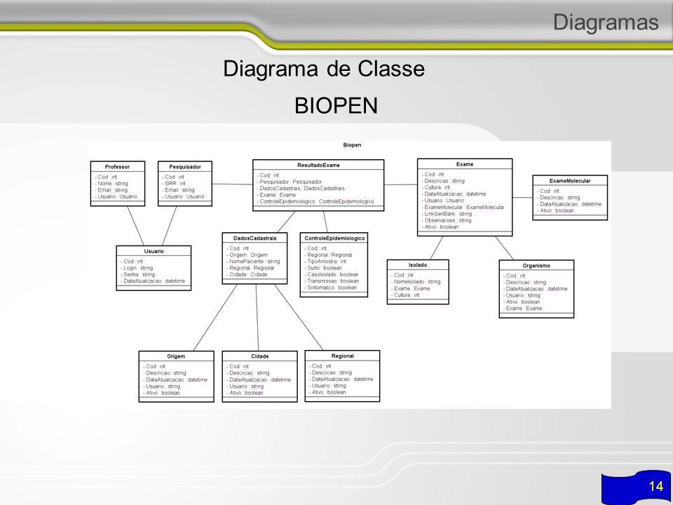 Diagramas Diagrama de Classe BIOPEN 14