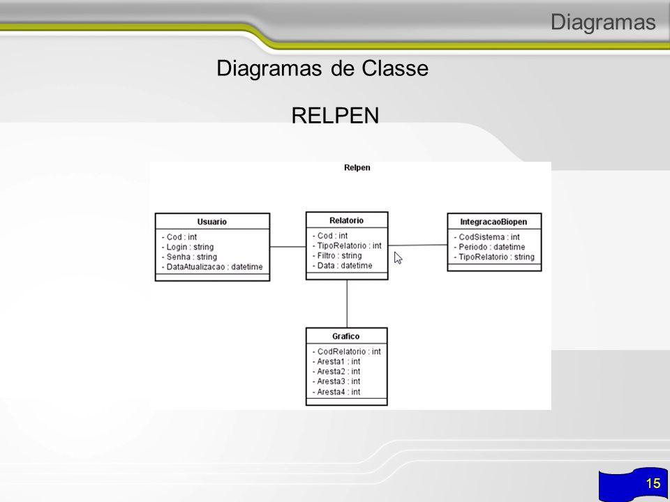Diagramas Diagramas de Classe RELPEN 15