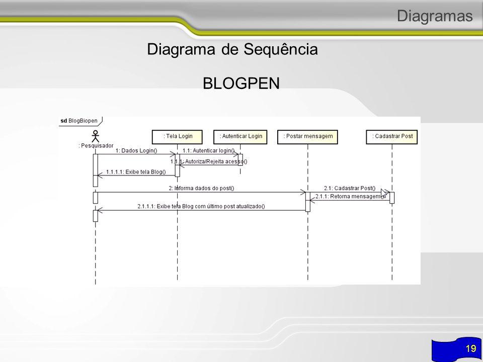 Diagramas Diagrama de Sequência BLOGPEN 19