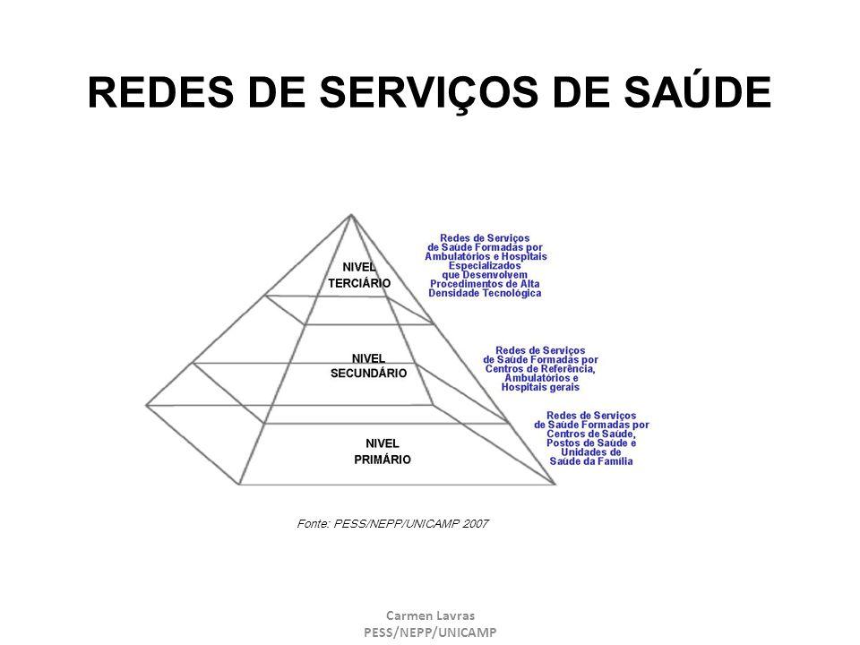 REDES DE SERVIÇOS DE SAÚDE