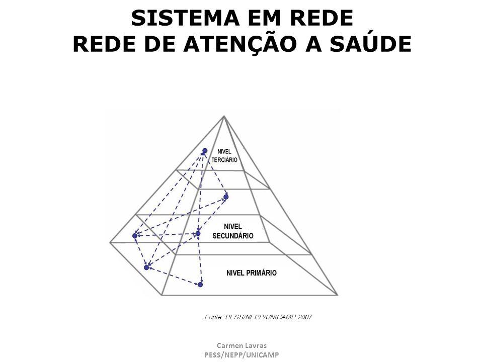 SISTEMA EM REDE REDE DE ATENÇÃO A SAÚDE