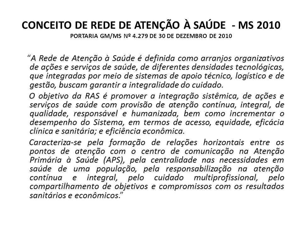CONCEITO DE REDE DE ATENÇÃO À SAÚDE - MS 2010 PORTARIA GM/MS Nº 4
