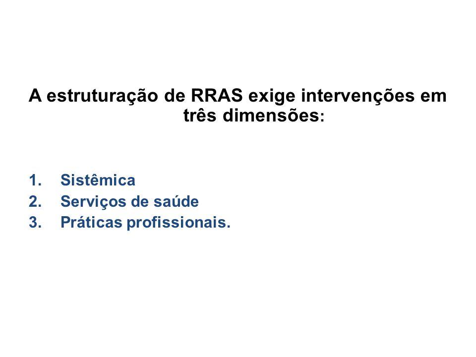 A estruturação de RRAS exige intervenções em três dimensões: