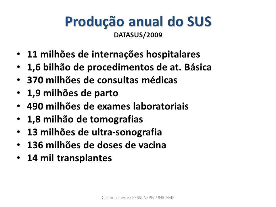 Produção anual do SUS DATASUS/2009