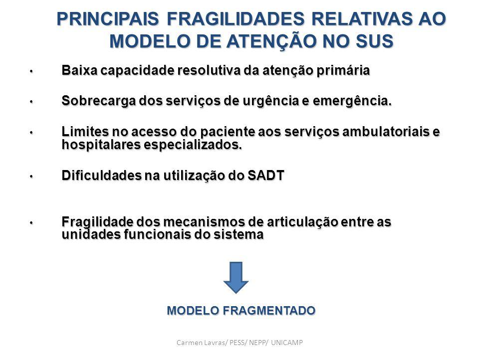 PRINCIPAIS FRAGILIDADES RELATIVAS AO MODELO DE ATENÇÃO NO SUS