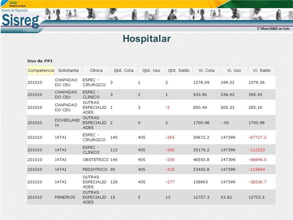 Hospitalar Uso da PPI Competencia Solicitante Clinica Qtd. Cota