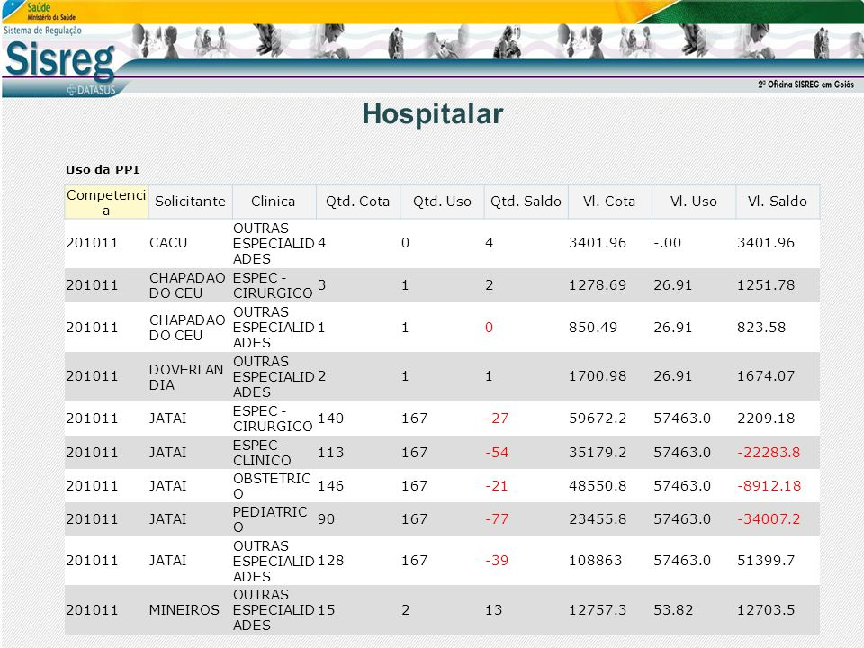 Hospitalar Competencia Solicitante Clinica Qtd. Cota Qtd. Uso