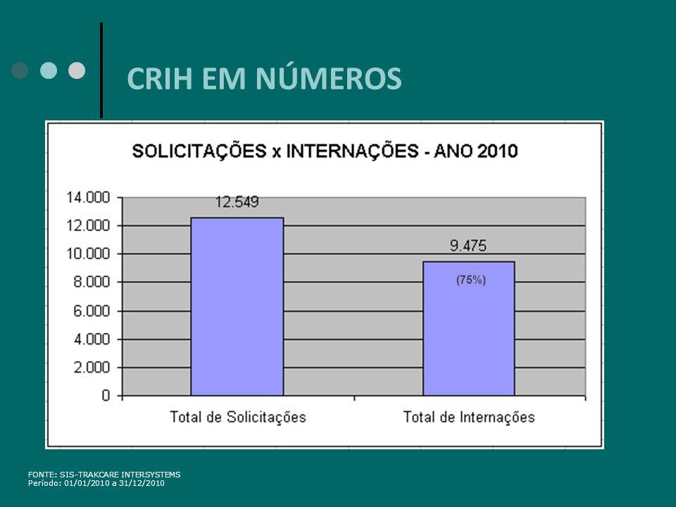 CRIH EM NÚMEROS (75%) 10 FONTE: SIS-TRAKCARE INTERSYSTEMS
