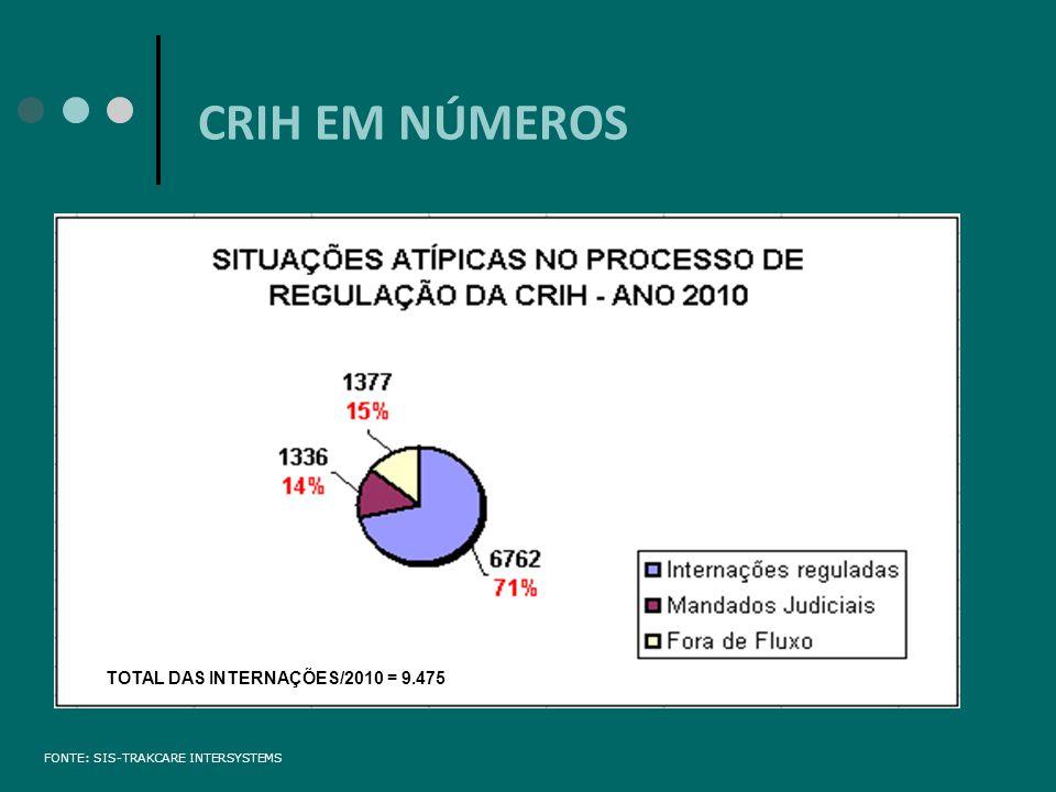 CRIH EM NÚMEROS TOTAL DAS INTERNAÇÕES/2010 = 9.475 11